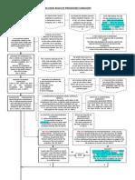 2011 NLRC Procedure (as Amended) Flowchart