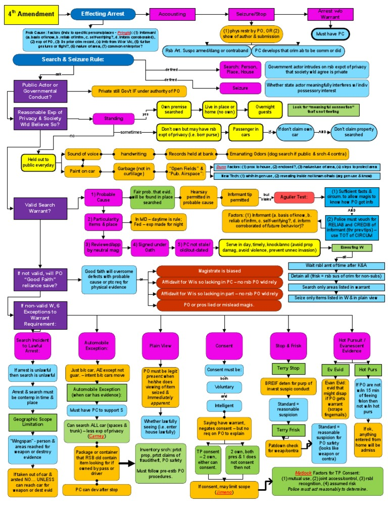 Crim pro flowcharts search warrant miranda warning nvjuhfo Gallery