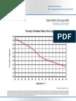 Sodium Nitrite Pure Liquor Viscosity CP vs Deg C