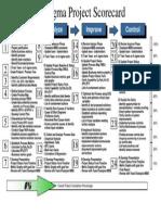 Six Sigma Project Scorecard