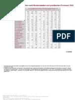 BPB_Tabellen_StimmenanteilederParteien