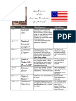 key events  battles of the american revolution