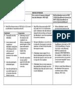Service of Process Chart
