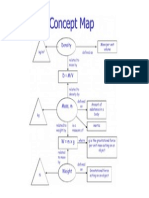 Concept Map of Mass,Weight and Density