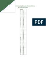 Tabla de Transformación de Puntaje Corregido a Puntaje Estándar
