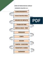 Flujograma de Produccion de Ladrillo