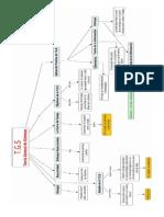 Mapas Conceptuales de T.G
