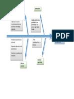 Diagrama Pez