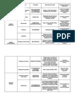 Tabela antineoplásicos