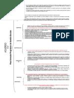 Acuerdo 717 Mapa Conceptual