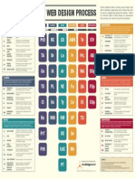 Periodic Table of Web Design Process New Design Group