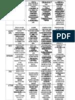 Planificacion Anual Todas Areas