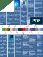 lineadetiempowindows-140130161431-phpapp01