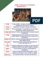 L' Europa dalla rivoluzione al dominio napoleonico