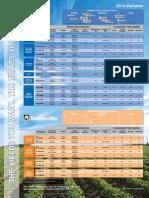 FiberMax® & Stoneville® Variety Guide
