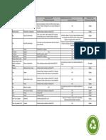 MR 2.2-STD-Productos Preferibles Ambientalmente