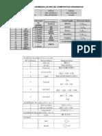 Tabelas Para Nomenclatura de Compostos Organicos