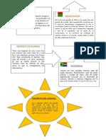 Información Paises Africa