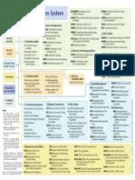 un system chart lettercolor 2013