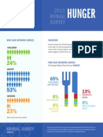 2013 Annual Survey - Hunger