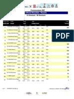 Resultados Finales Dia 4 Panamericano #CCPista #Aguascalientes