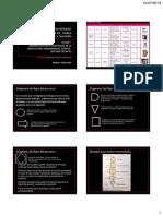 Clase 12 Unidad 3 (Estudio Técnico) Diagrama de Flujo de Proceso