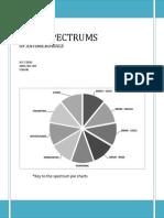 Antibiotis Spectrums