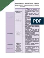 Cronograma de Trabajo Semestral de Tecnología de Alimentos Corregido