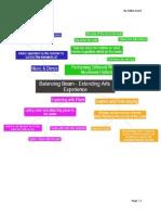 concept map and arts goals