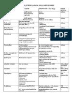 Pharmaco Summary