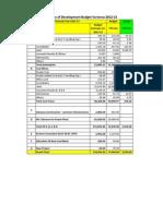 OPGC Budget Variance Oct 2012 13