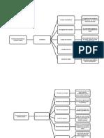 Mapa Conceptual Pag 470[1]