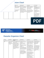 Parasite Organism Chart