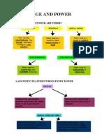 Language and Power Summary Resource