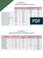 Comparative Analysis of Performance Indicator