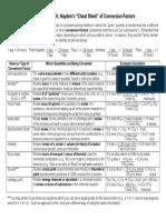 Conversion Factors Summary OU
