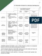 Cometa - Scheda Riepilogativa Delle Tassazioni Applicate Sulle Diverse Causali Di Riscatto o in Caso Di Pensionamento in Forma Capitale
