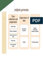 Data Analysis Process