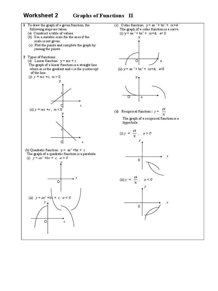 Worksheet 2 Graphs of Functions II | Inequality (Mathematics) | Elementary  Mathematics