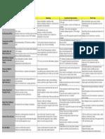 Self Evaluation Matrix