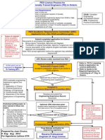 Flowchart PEO License ITE- Ingenieros Latinos GTA- Oct 2012