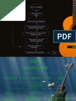 Diagrama flujo guitarra