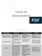 Tipos de Inteligencia.cuadro