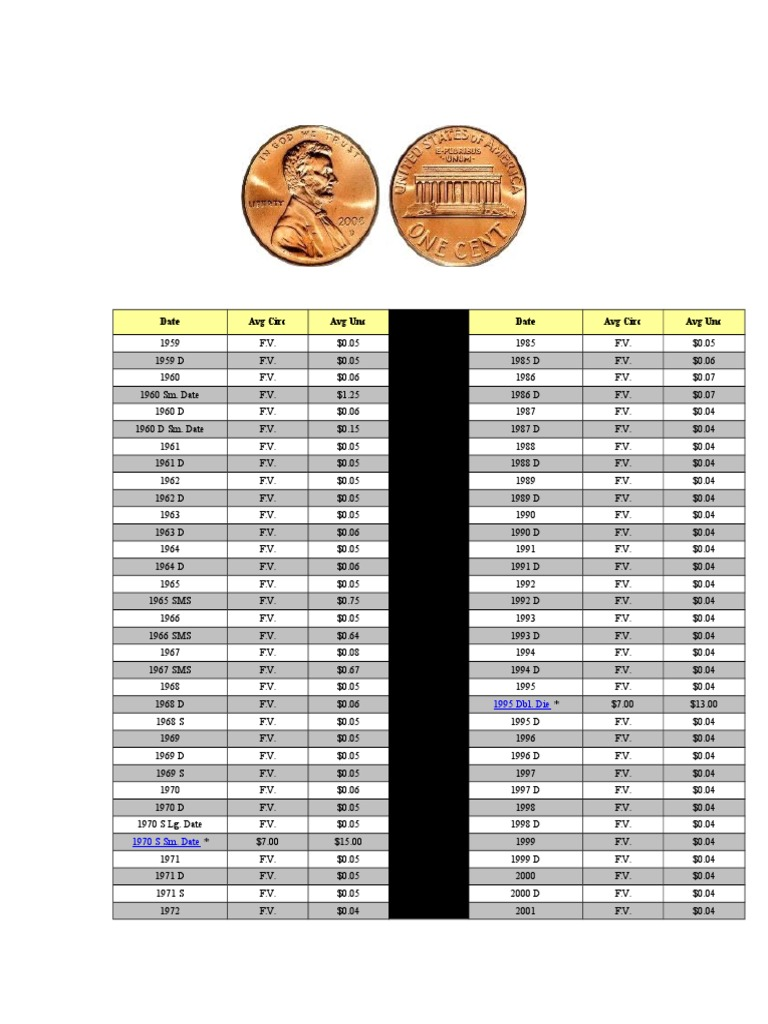 Lincoln Penny Prices | Penny (United States Coin) | Coins
