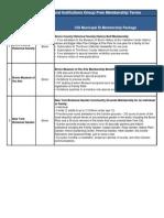 Cig Basic Membership Package Proposals