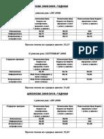 Emailing Statistika Upisa Bodovi
