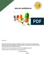 Tabela de Antibioticos