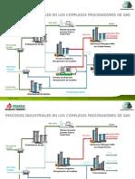 Procesos Ind. en los Complejos de Gas.pptx
