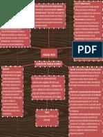 Mapa Conceptual Atención Del Trabajo de Parto