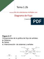 Tema 1.2 B Flujos de Señal
